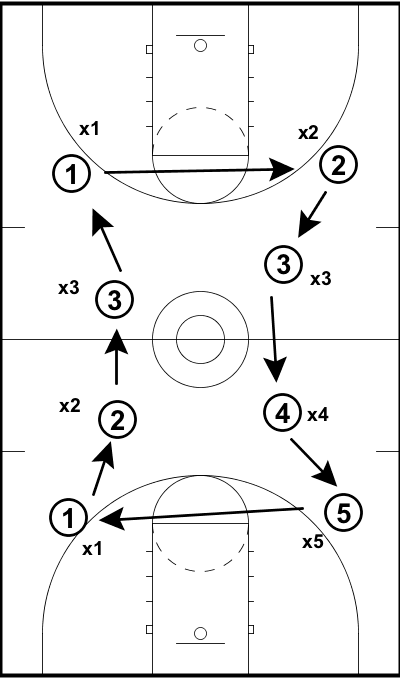 1 Vs. 1 Defensive Rotation Drill — EBasketball Coach Members