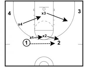 4 VS 4 Deny Penetration — EBasketball Coach Members