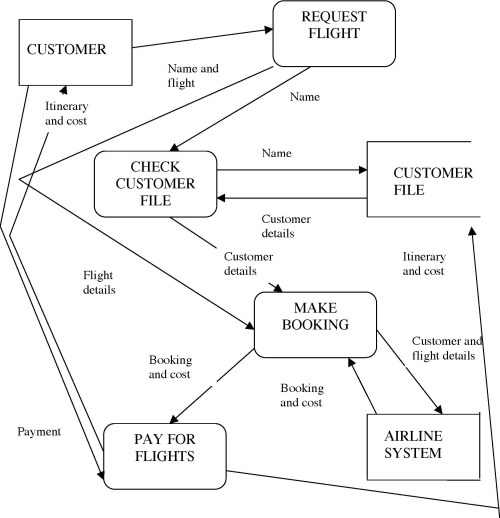 small resolution of sequence diagram for airline reservation system