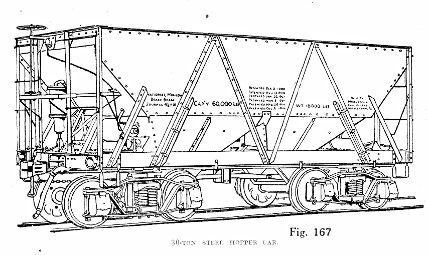 Hopper Rail Car Diagram Hopper Truck Diagram ~ Elsavadorla