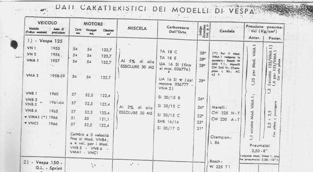 Modern Vespa : vnb5t carby number 4 gear 1964