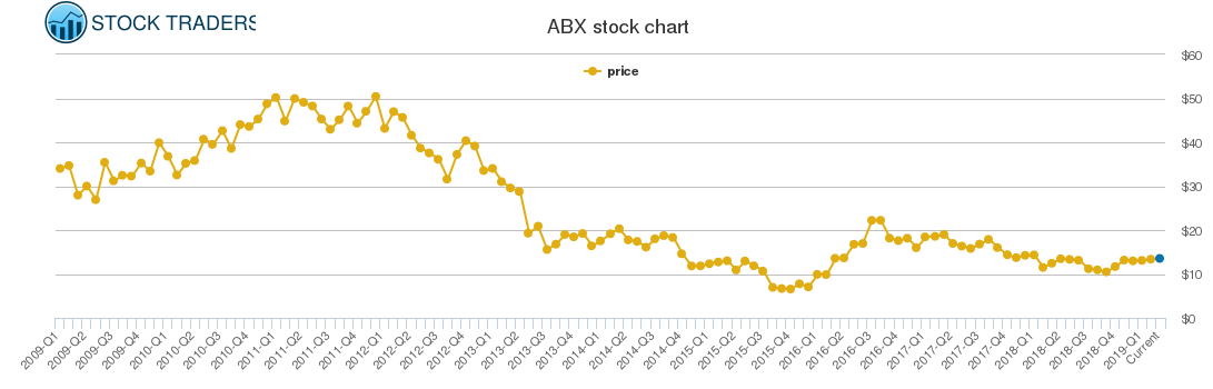 Barrick Gold Price History - ABX Stock Price Chart