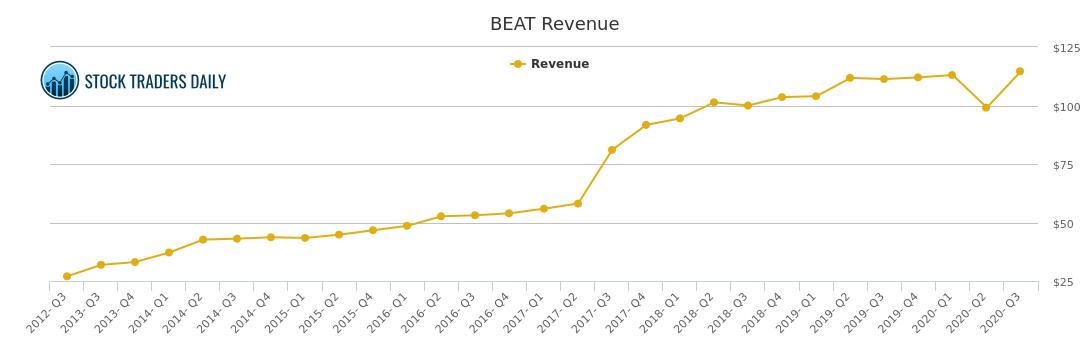 biotelemetry revenue chart beat