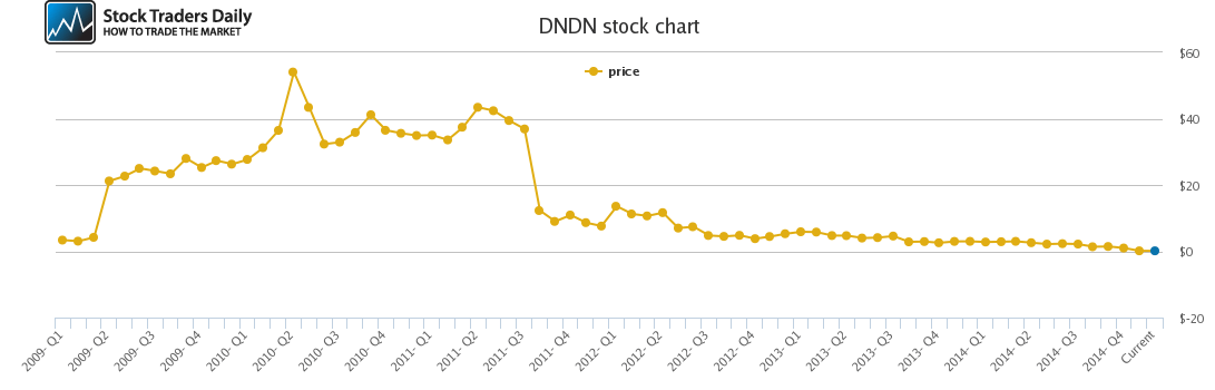 Dendreon Price History - DNDN Stock Price Chart