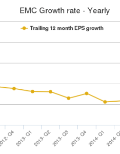 What is  yearly growth rate also emc corporation stock chart rh stocktradersdaily