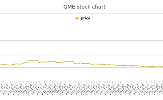 Gamestop Price History Gme Stock Price Chart