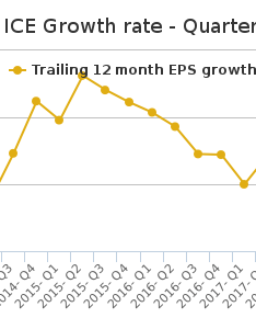 Ice intercontinentalexchange stock growth chart quarterly also frodo fullring rh