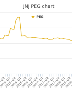 Jnj stock chart growth rate quarterly yearly also johnson  peg ratio history rh stocktradersdaily