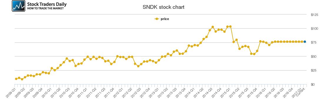 Sandisk Price History - SNDK Stock Price Chart