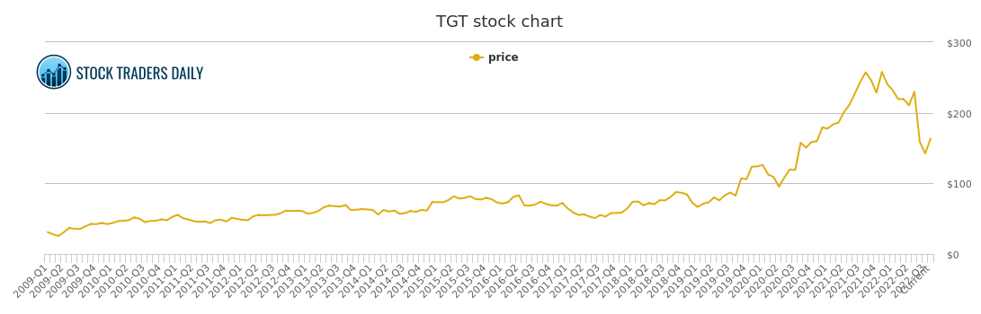 Target Price History - TGT Stock Price Chart