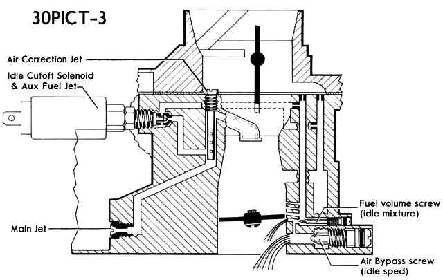 Vw Carburetor Adjustment Free Download • Oasis-dl.co