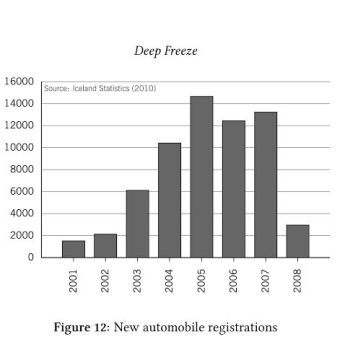 """Graph of new cars during the bubble (pg. 48 of """"Deep Freeze"""")"""