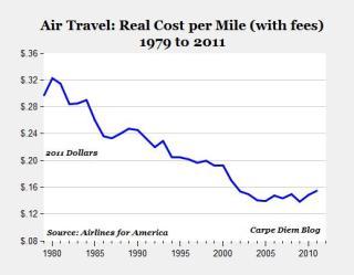 air travel after deregulation
