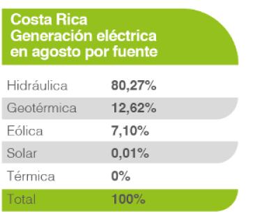 Costa Rica Electricity Breakdown
