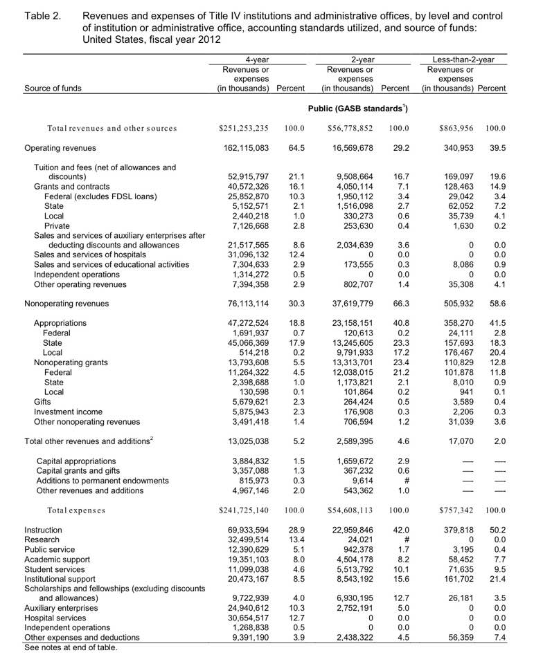 revenues and expenses for colleges 2012