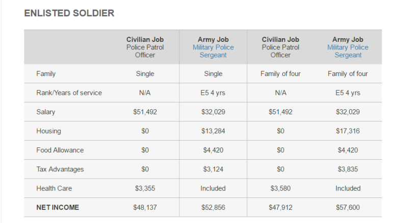 Enlisted soldier compensation
