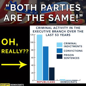 How Both Democrats And Republicans >> Are Republicans More Corrupt Than Democrats The Meme Policeman
