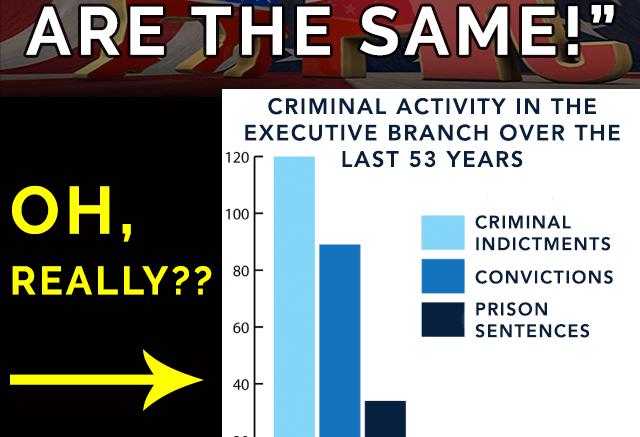 Republican vs democrat corruption meme