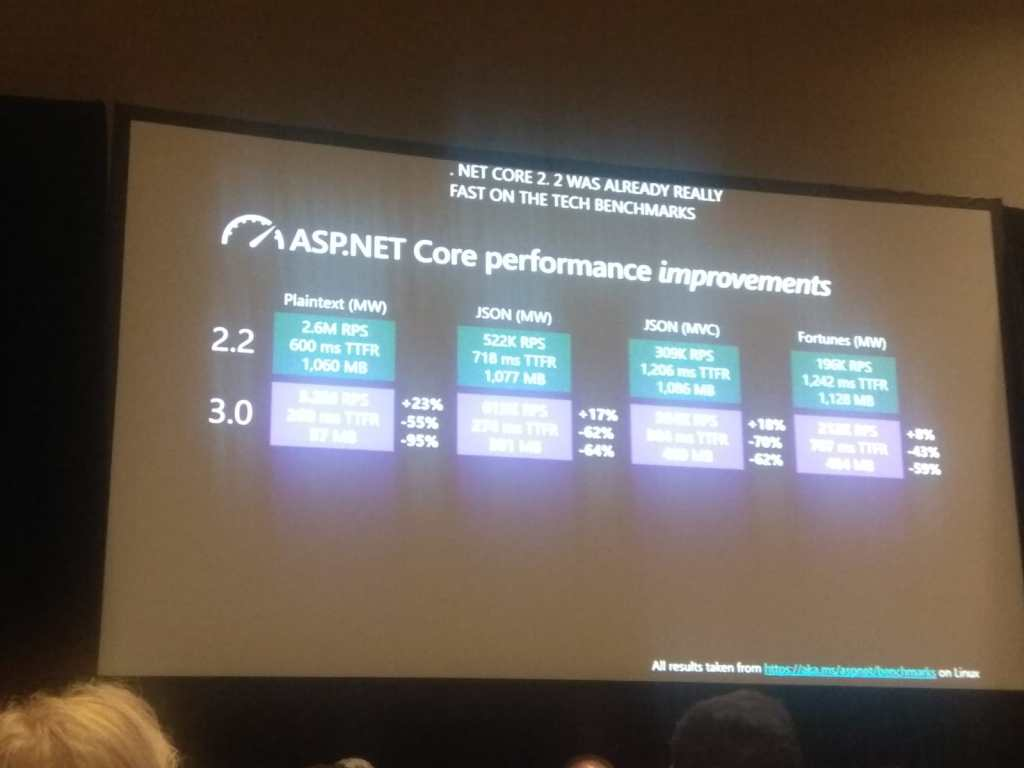 .NET Core Performance
