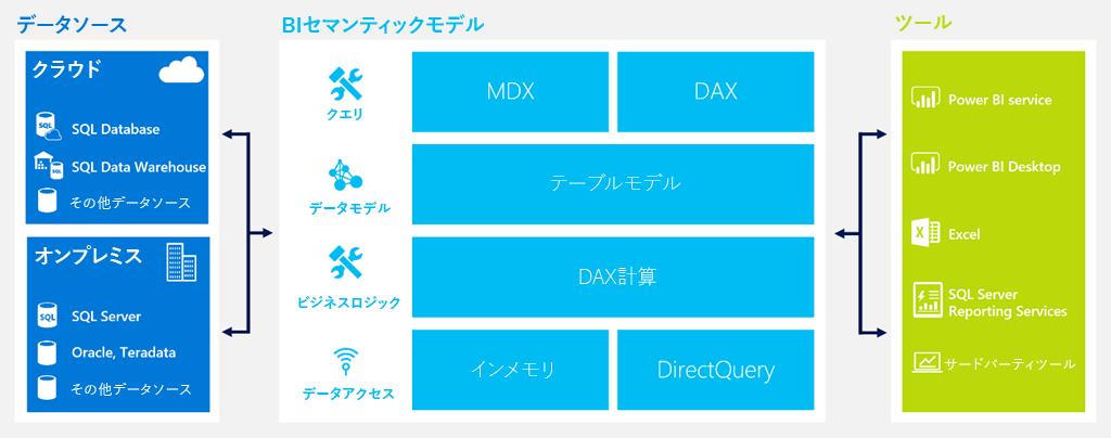 azure-analysis-service