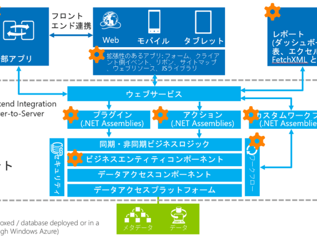 Power PlatformのCommon Data Serviceを利用する10の理由