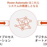 Microsoft Power Automateと今までのRPAとの違い・比較ポイント