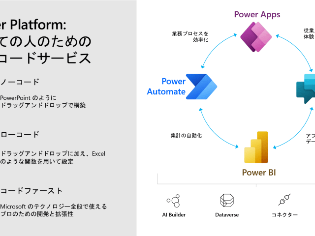超初心者向け Microsoft Power Platform とは
