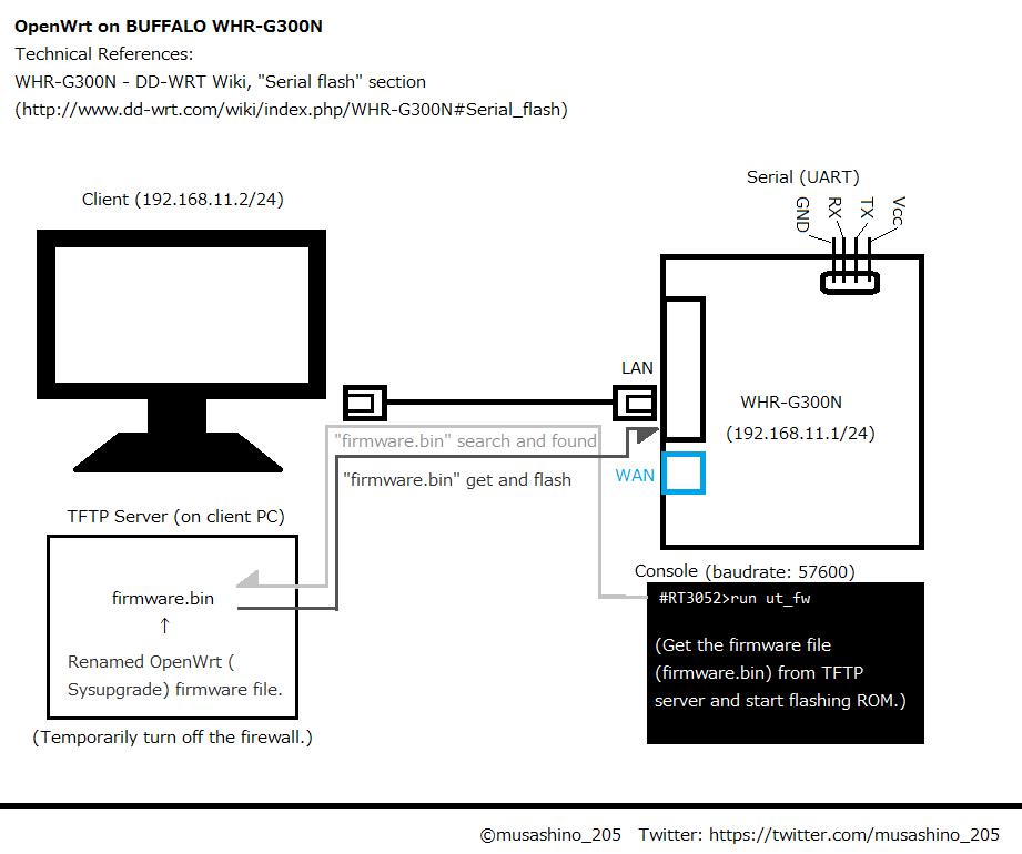 WHR-G300NにOpenWrt / LEDE-Project ファームを投入する