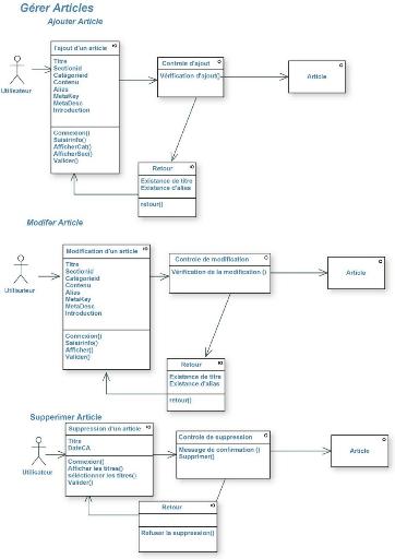 Diagramme De Classe En Ligne : diagramme, classe, ligne, Memoire, Online, Conception, Réalisation, Dynamique, Magazine, Ligne, Hanane, SAOUCHI, BOUKERZAZA