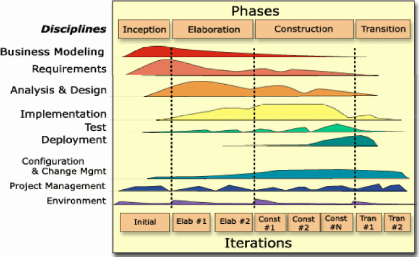 scrum process overview diagram block of modulation and demodulation memoire online - credit scoring: l'octroi des cartes bancaires (pfe) wissem trabelsi marwen ...