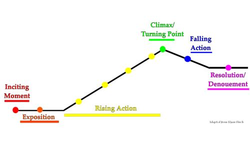 small resolution of elements of story telling memoir of transcendence story plot diagram example plot and plot diagram