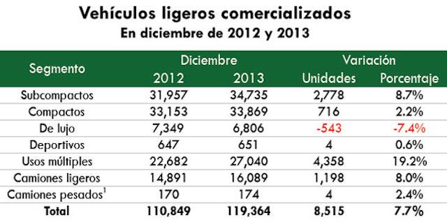 AMDA: cierra diciembre con avance de 7.7% en la venta de automotores en México