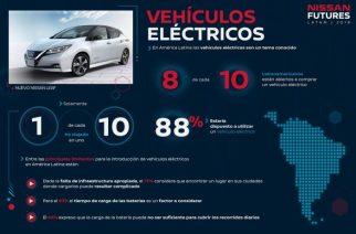 La gente en América Latina se muestra optimista por los beneficios de los vehículos eléctricos.