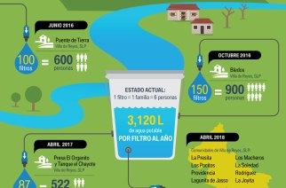 BMW de México apoya el acceso al agua potable en comunidades de Villa de Reyes, SLP.