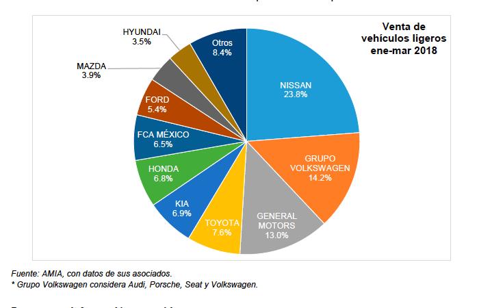 Cae venta de vehículos 13.45% en marzo