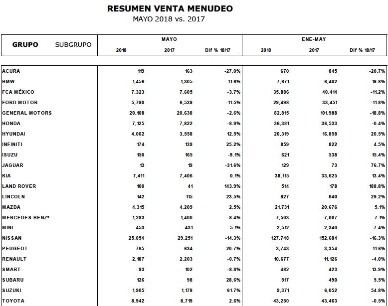 reporte ventas amda amia mayo 2018_1