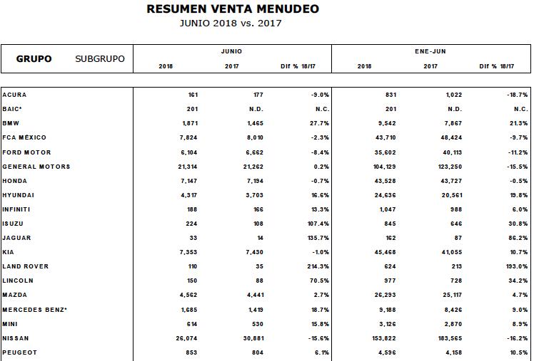 resultados marcas junio 2018 amda