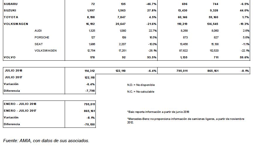 amda-amia-venta-autos-julio-2018-2