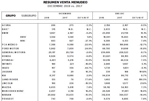 ventas-autos-inegi-diciembre-2018-1