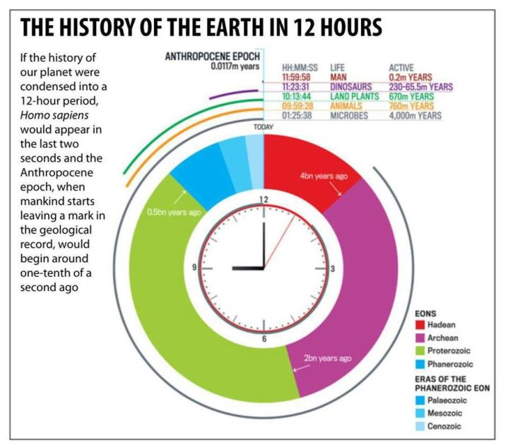 An analysis of the entire history of mankind