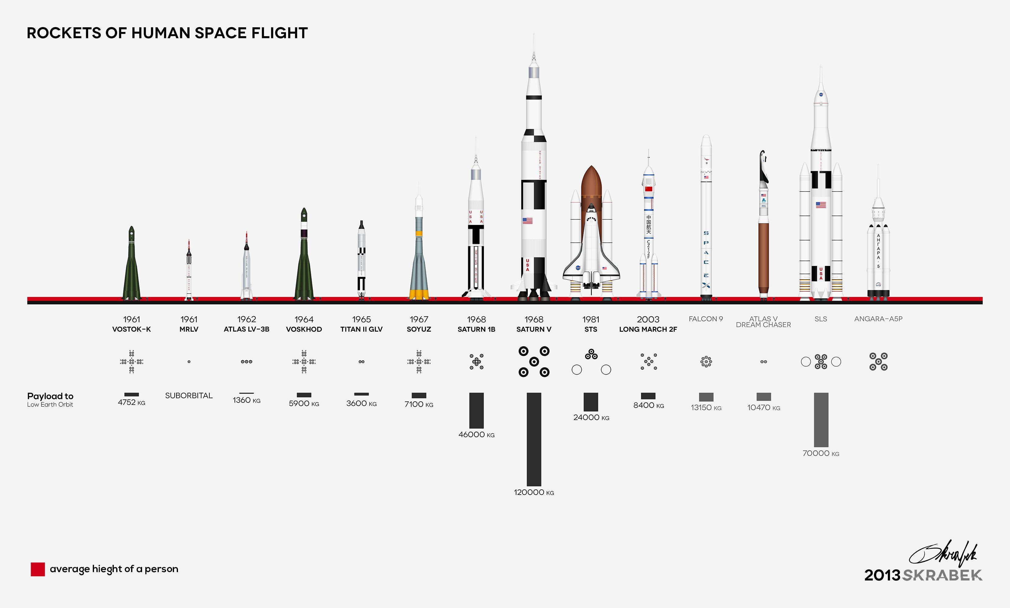 Rockets Of Human Space Flight