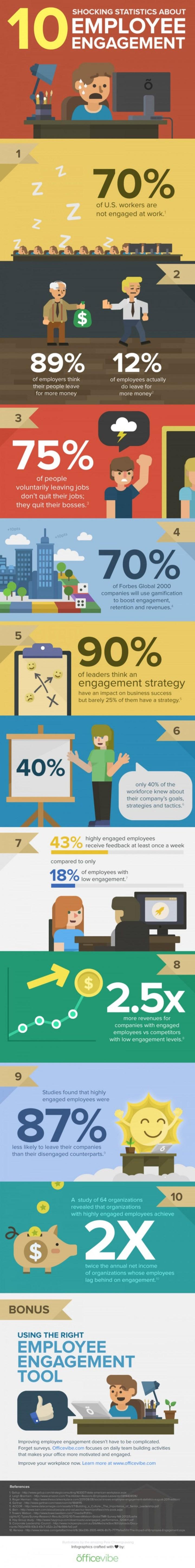 10-shocking-statistics-about-employee-engagement_52e82c76b45cb_w15006
