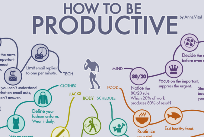 How To Be Productive  Memolition