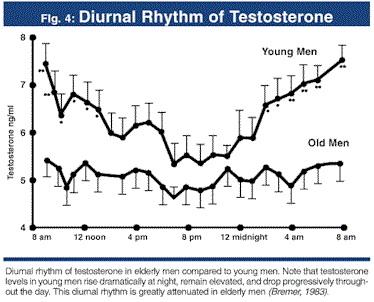 Diural variation in testosterone