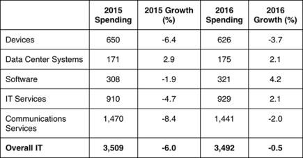 IT Spending in 2016
