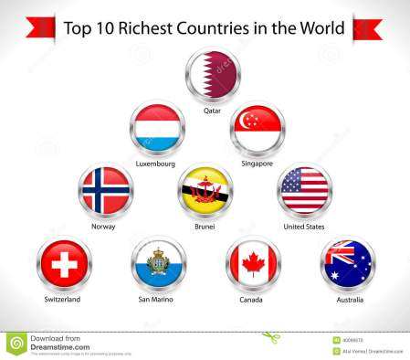 Top 10 Richest Countries