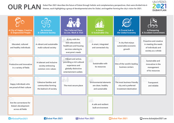 dubai-2021-plan