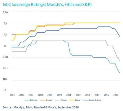 gcc-sovereign-funds-ratings