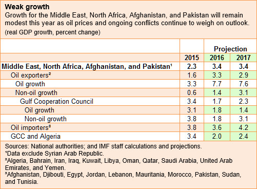 growth-table-mena-oct-2016