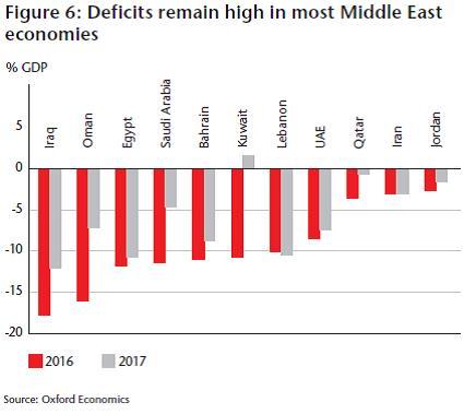 GCC countries 2017 Financial Budgets & Plans